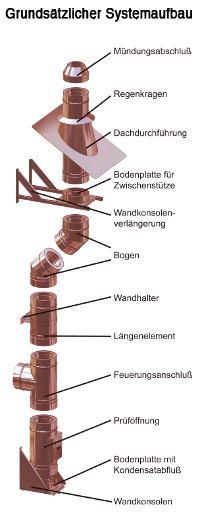 Kupferschornstein_eka_Complex_D_25_50
