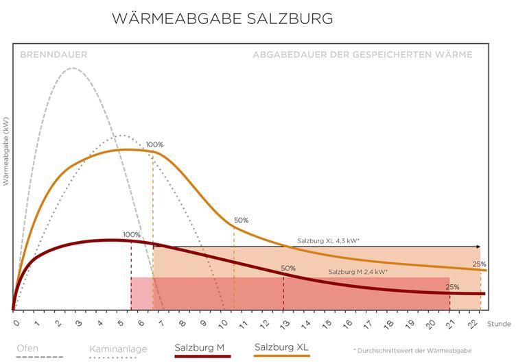 Nordpeis_Speicherofen_Salzburg_Waermeabgabe_M_XL