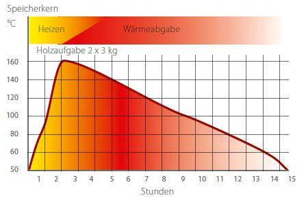 Kaminofen_Olsberg_Waermespeicher_Grafik